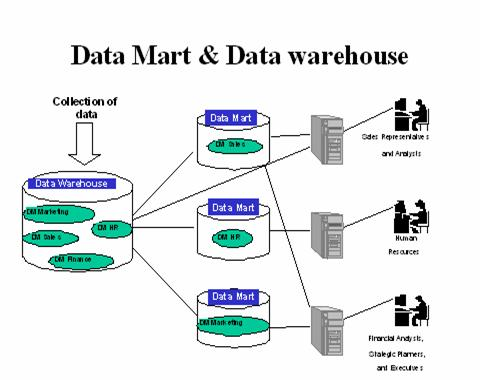 Advanced analytics on big data